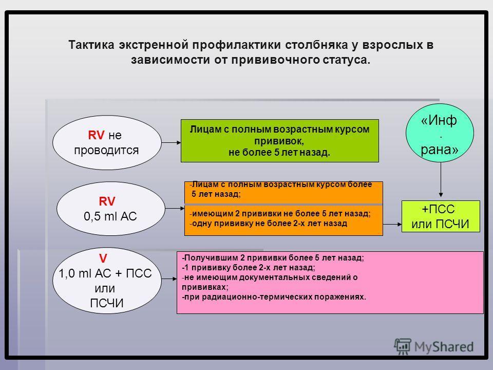 Тактика экстренной профилактики столбняка у взрослых в зависимости от прививочного статуса. RV не проводится RV 0,5 ml АС V 1,0 ml АС + ПСС или ПСЧИ Лицам с полным возрастным курсом прививок, не более 5 лет назад. -Лицам с полным возрастным курсом бо