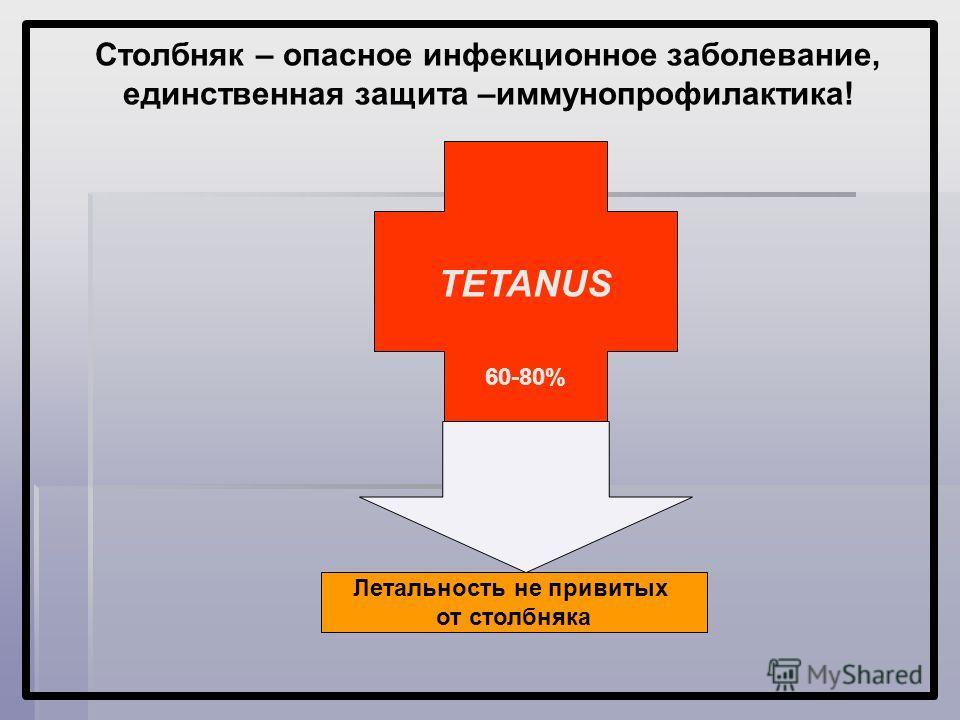 Столбняк – опасное инфекционное заболевание, единственная защита –иммунопрофилактика! TETANUS 60-80% Летальность не привитых от столбняка