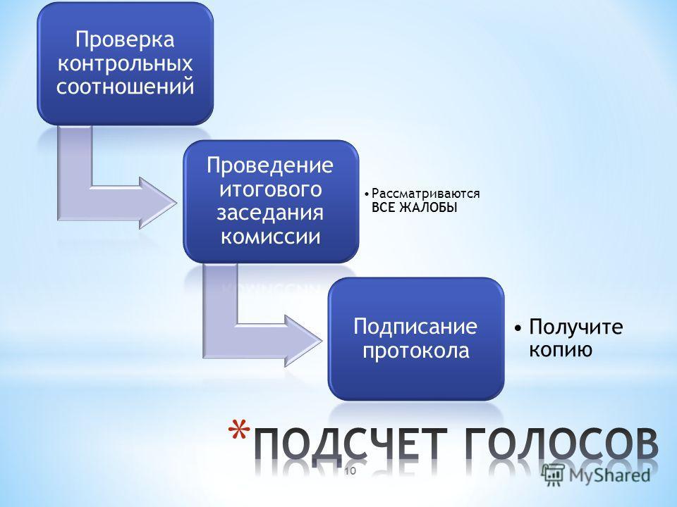 Проверка контрольных соотношений Проведение итогового заседания комиссии Рассматриваются ВСЕ ЖАЛОБЫ Подписание протокола Получите копию 10