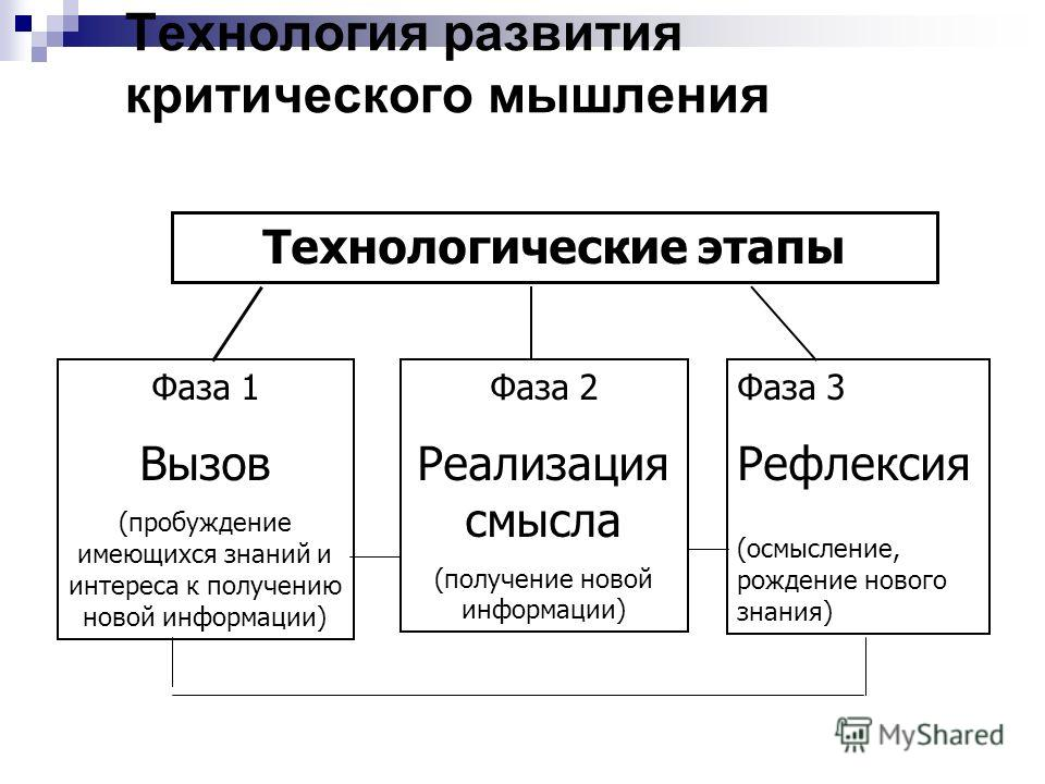 Технология развития критического мышления Технологические этапы Фаза 1 Вызов (пробуждение имеющихся знаний и интереса к получению новой информации) Фаза 2 Реализация смысла (получение новой информации) Фаза 3 Рефлексия (осмысление, рождение нового зн