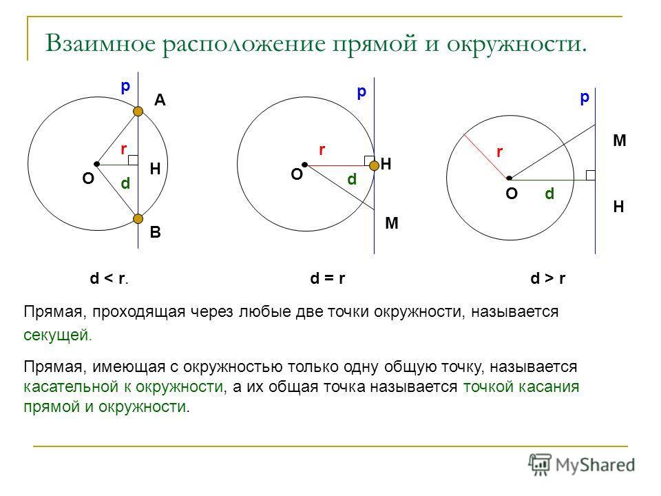 Взаимное расположение прямой и окружности. d О A B H r р r do р М Н М Н р r d О d < r.d = rd > r Прямая, имеющая с окружностью только одну общую точку, называется касательной к окружности, а их общая точка называется точкой касания прямой и окружност