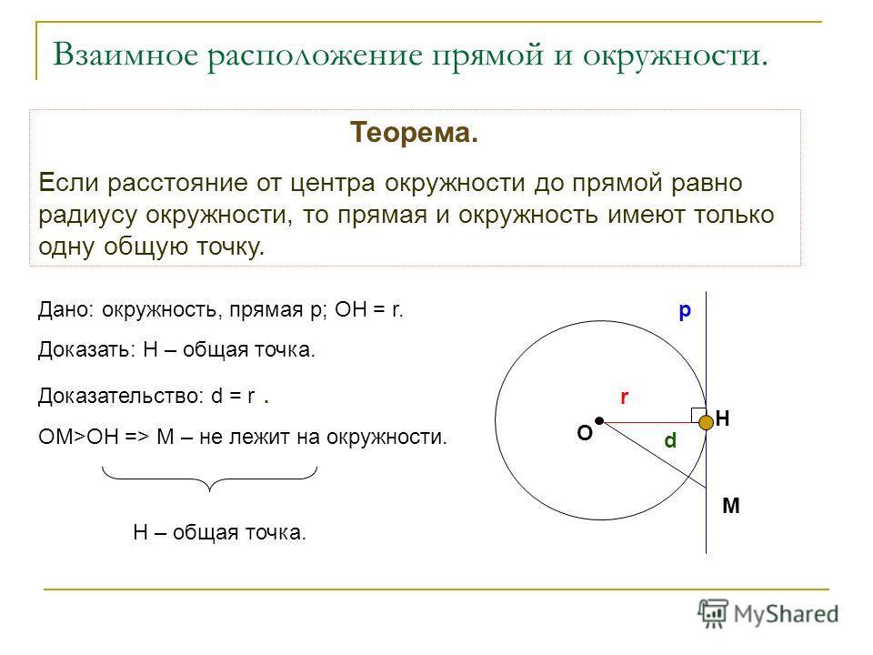 Взаимное расположение прямой и окружности. М Н р r d О Теорема. Если расстояние от центра окружности до прямой равно радиусу окружности, то прямая и окружность имеют только одну общую точку. Дано: окружность, прямая р; ОН = r. Доказать: Н – общая точ
