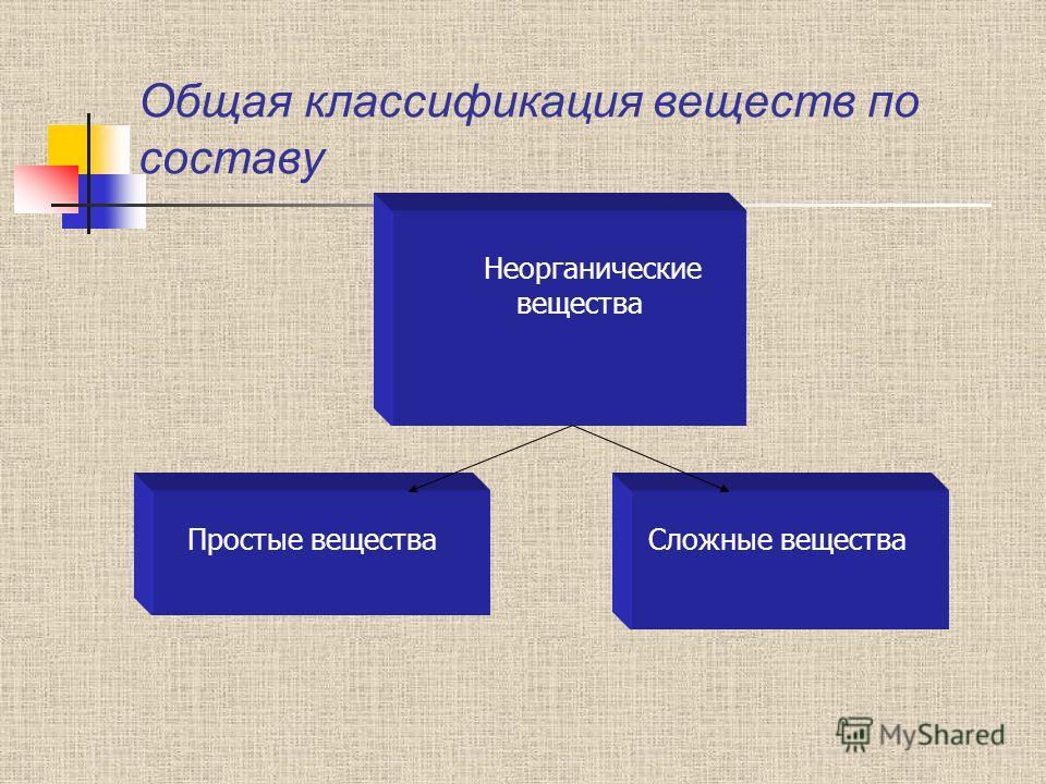 Общая классификация веществ по составу Неорганические вещества Простые вещества Сложные вещества