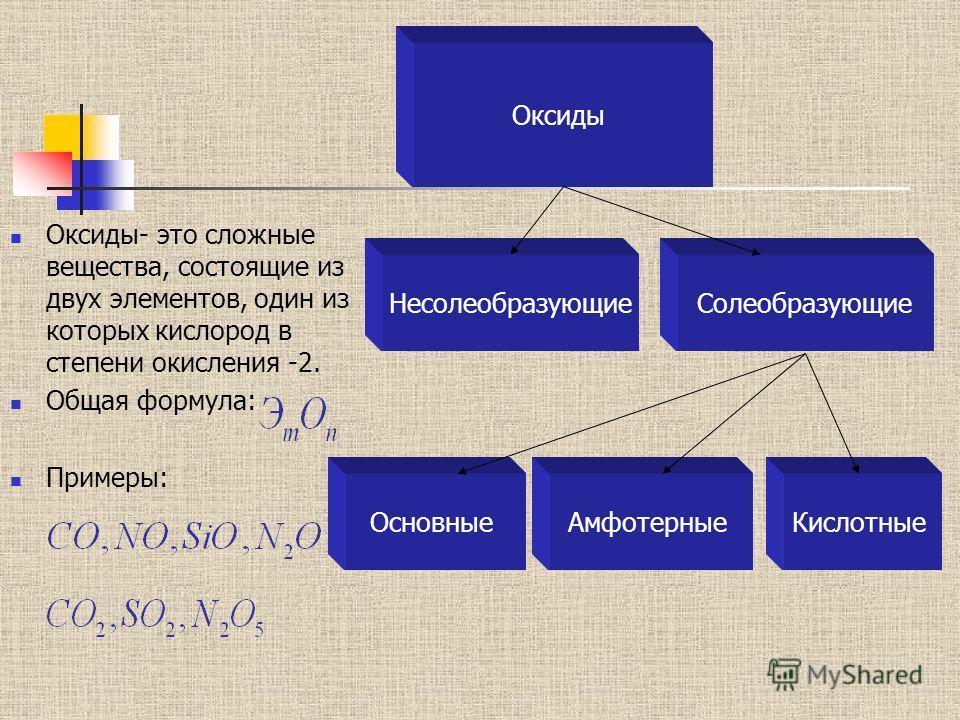 Оксиды- это сложные вещества, состоящие из двух элементов, один из которых кислород в степени окисления -2. Общая формула: Примеры: Оксиды Несолеобразующие Солеобразующие Основные АмфотерныеКислотные