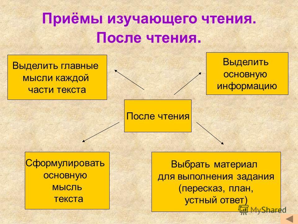 Приёмы изучающего чтения. После чтения. После чтения Сформулировать основную мысль текста Выделить основную информацию Выделить главные мысли каждой части текста Выбрать материал для выполнения задания (пересказ, план, устный ответ)