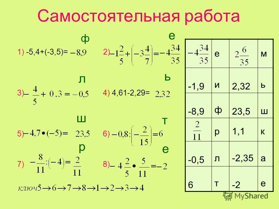 Самостоятельная работа 1) -5,4+(-3,5)= 2) 3) 4) 4,61-2,29= 5) 6) 7) 8) ем -1,9 и 2,32 ь -8,9 ф 23,5 ш р 1,1 к -0,5 л-2,35 а 6 т -2 е ф л е ь ш р е т