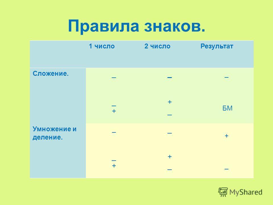 Правила знаков. 1 число 2 число Результат Сложение. __ _+_+ +_+_ Умножение и деление. _ _ _+_+ +_+_ _ БМ + _