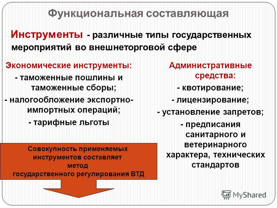 Функциональная составляющая Инструменты - различные типы государственных мероприятий во внешнеторговой сфере Экономические инструменты: - таможенные пошлины и таможенные сборы; - налогообложение экспортно- импортных операций; - тарифные льготы Админи