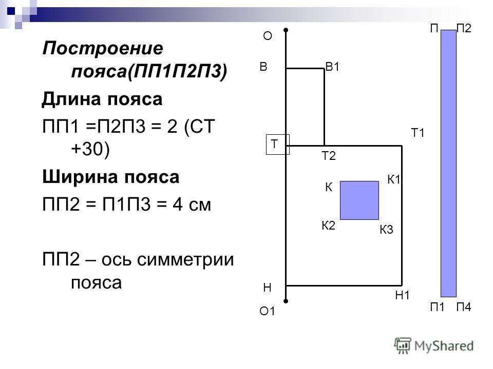 Построение пояса(ПП1П2П3) Длина пояса ПП1 =П2П3 = 2 (СТ +30) Ширина пояса ПП2 = П1П3 = 4 см ПП2 – ось симметрии пояса О О1 Т Н Т1 Н1 В Т2 В1 К К1 К2 К3 П П2 П1 П4