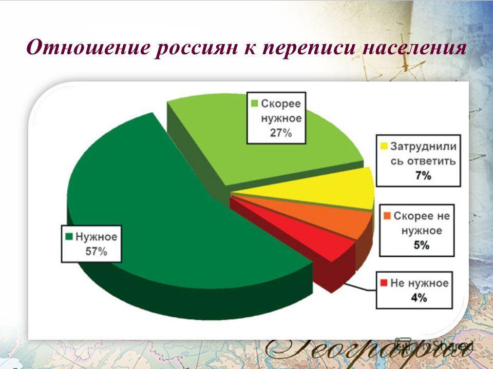 Отношение россиян к переписи населения