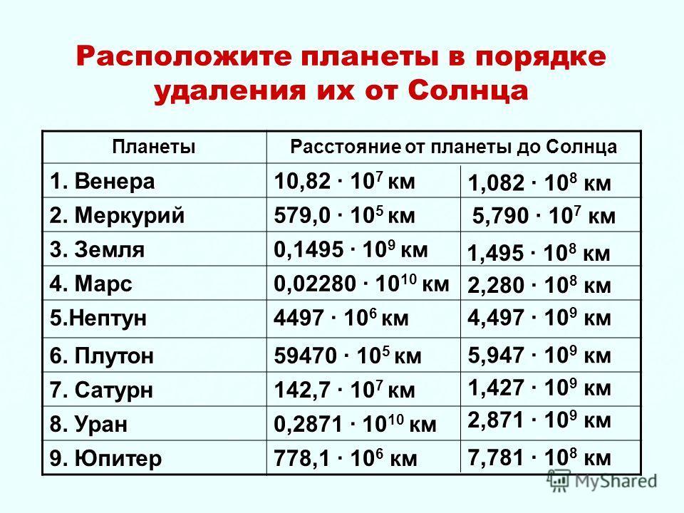 Расположите планеты в порядке удаления их от Солнца Планеты Расстояние от планеты до Солнца 1. Венера 10,82 · 10 7 км 2. Меркурий 579,0 · 10 5 км 3. Земля 0,1495 · 10 9 км 4. Марс 0,02280 · 10 10 км 5. Нептун 4497 · 10 6 км 6. Плутон 59470 · 10 5 км