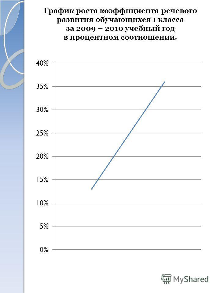 График роста коэффициента речевого развития обучающихся 1 класса за 2009 – 2010 учебный год в процентном соотношении.