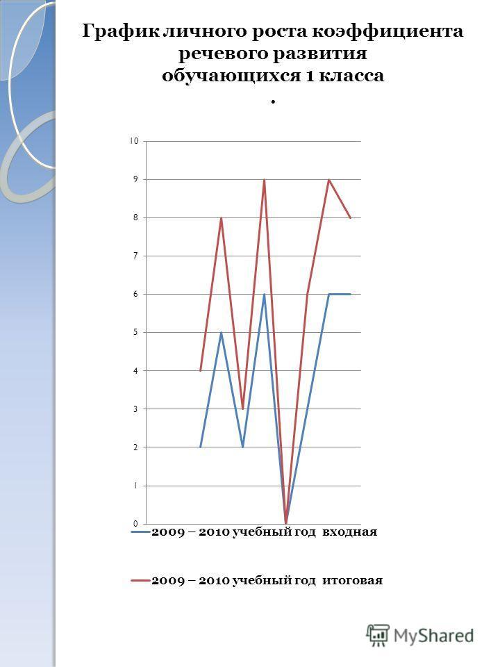 График личного роста коэффициента речевого развития обучающихся 1 класса.