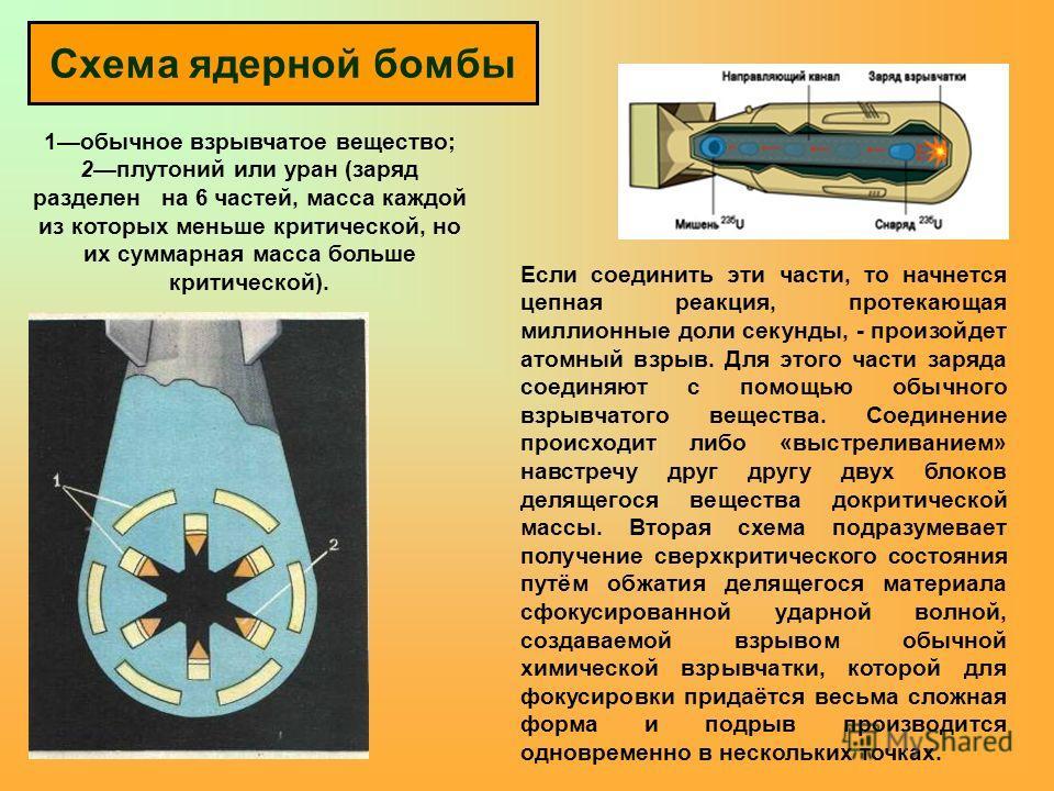 Схема ядерной бомбы 1 обычное взрывчатое вещество; 2 плутоний или уран (заряд разделен на 6 частей, масса каждой из которых меньше критической, но их суммарная масса больше критической). Если соединить эти части, то начнется цепная реакция, протекающ