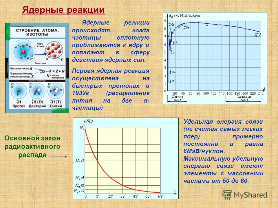Ядерные реакции Ядерные реакции происходят, когда частицы вплотную приближаются к ядру и попадают в сферу действия ядерных сил. Первая ядерная реакция осуществлена на быстрых протонах в 1932 г (расщепление лития на две α- частицы) Основной закон ради