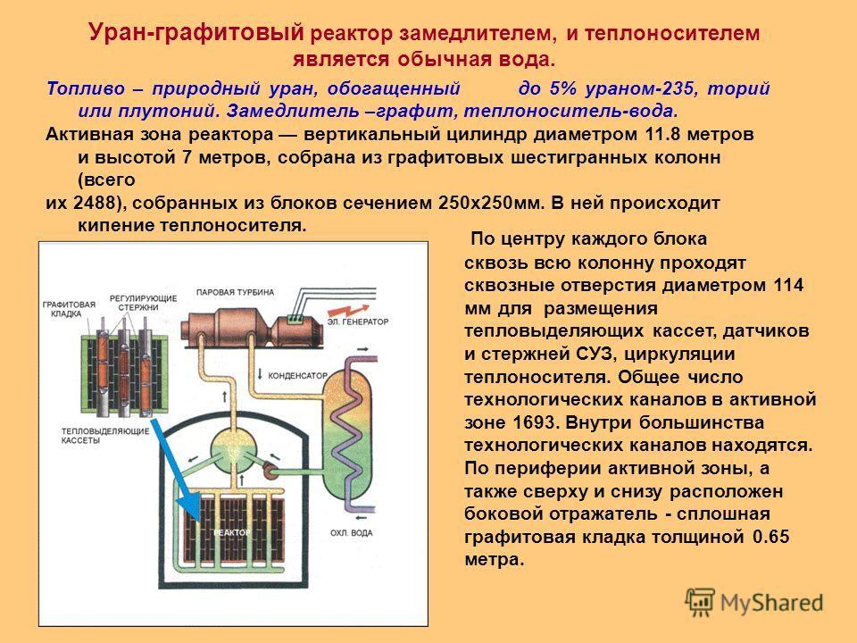Уран-графитовый реактор замедлителем, и теплоносителем является обычная вода. Топливо – природный уран, обогащенный до 5% ураном-235, торий или плутоний. Замедлитель –графит, теплоноситель-вода. Активная зона реактора вертикальный цилиндр диаметром 1