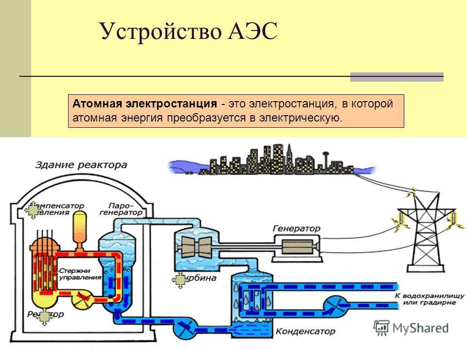 Устройство АЭС Атомная электростанция - это электростанция, в которой атомная энергия преобразуется в электрическую.