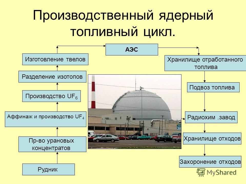 Производственный ядерный топливный цикл. АЭС Изготовление твелов Разделение изотопов Захоронение отходов Хранилище отходов Радиохим.завод Подвоз топлива Хранилище отработанного топлива Рудник Пр-во урановых концентратов Производство UF 6 Аффинаж и пр