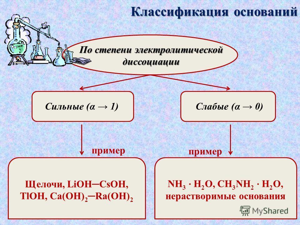 Классификация оснований По наличию кислорода кислородсодержащие бескислородные пример KOH, Sr(OH) 2 NH 3, амины