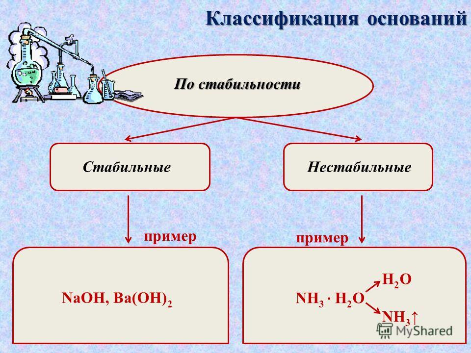 Классификация оснований По летучести Летучие Нелетучие пример NH 3, CH 3 NH 2 Щелочи, нерастворимые основания