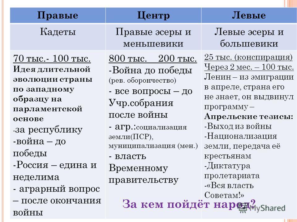 Правые ЦентрЛевые Кадеты Правые эсеры и меньшевики Левые эсеры и большевики 70 тыс.- 100 тыс. Идея длительной эволюции страны по западному образцу на парламентской основе - за республику -война – до победы -Россия – едина и неделима - аграрный вопрос