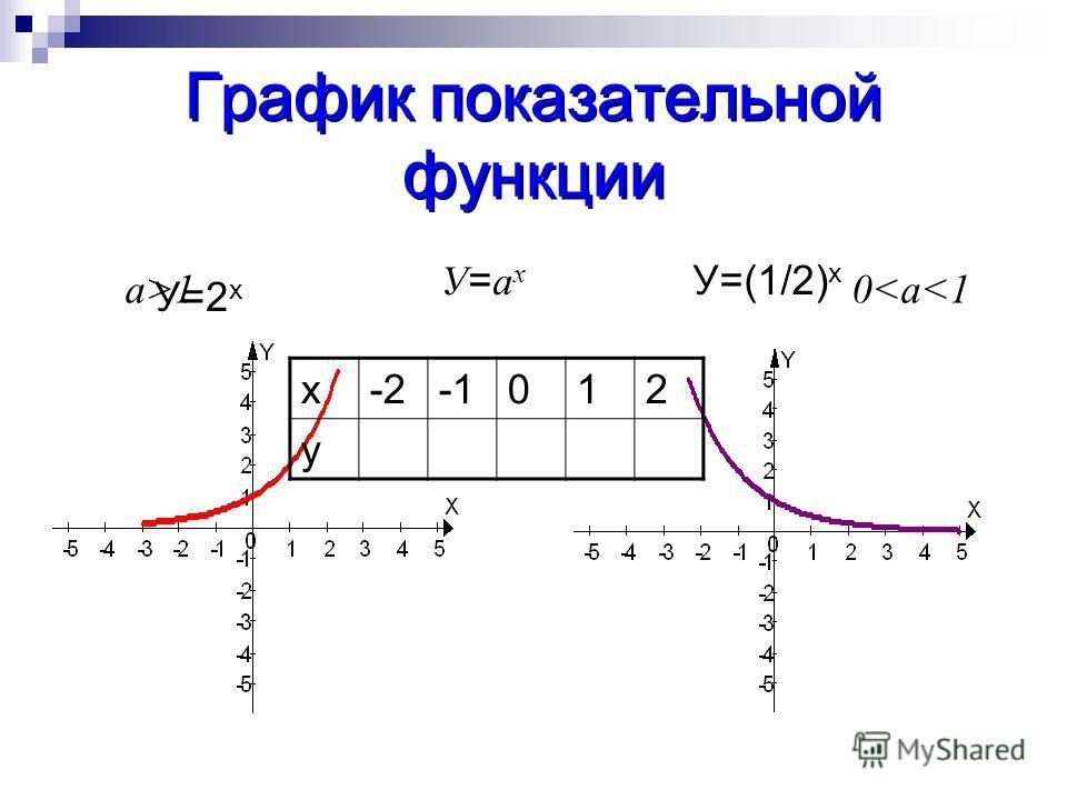 График показательной функции У=2 х У=(1/2) х У=ахУ=ах a>10