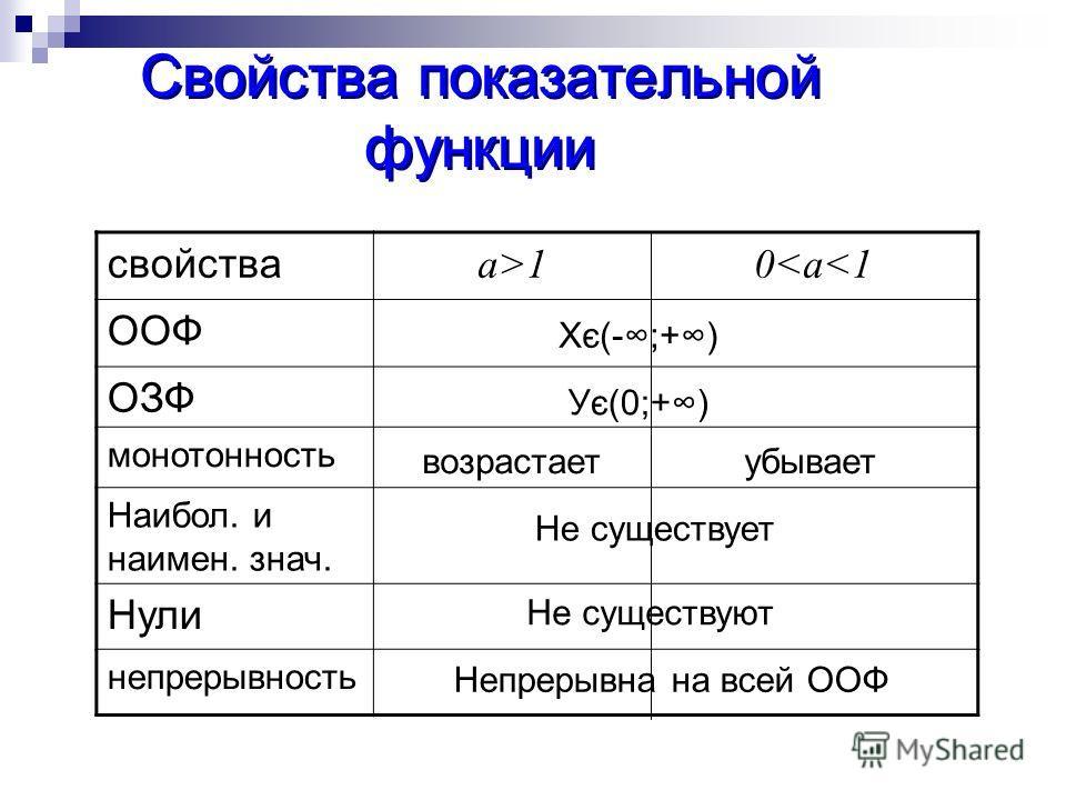 Свойства показательной функции свойства a>1 0