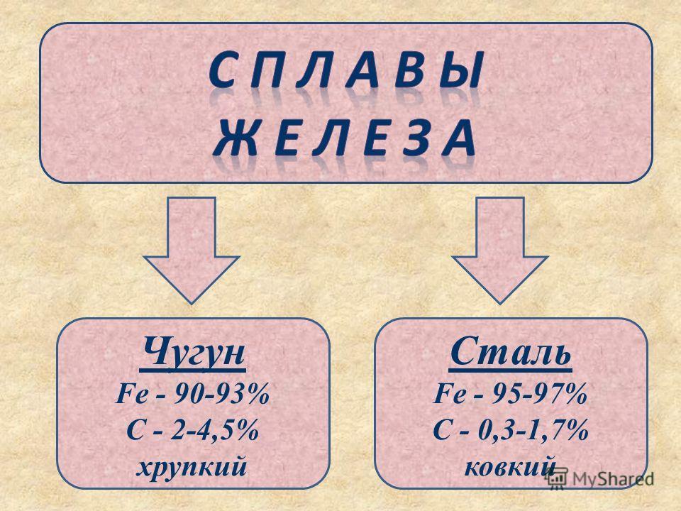 Чугун Fe - 90-93% C - 2-4,5% хрупкий Сталь Fe - 95-97% C - 0,3-1,7% ковкий