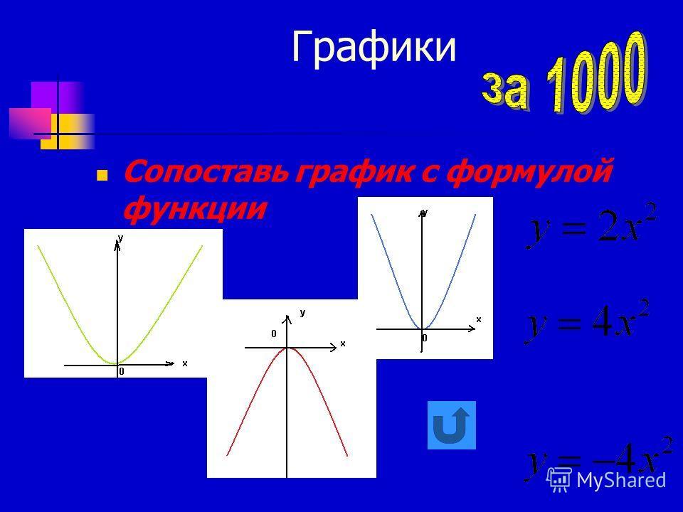 Графики Сопоставь график с формулой функции