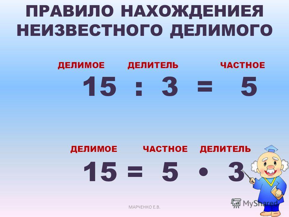 ПРАВИЛО НАХОЖДЕНИЕЯ НЕИЗВЕСТНОГО ДЕЛИМОГО ДЕЛИМОЕ ДЕЛИТЕЛЬ ЧАСТНОЕ 15 : 3 = 5 ДЕЛИМОЕ ЧАСТНОЕ ДЕЛИТЕЛЬ 15 = 5 3 МАРЧЕНКО Е.В.