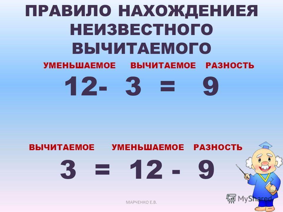 ПРАВИЛО НАХОЖДЕНИЕЯ НЕИЗВЕСТНОГО ВЫЧИТАЕМОГО УМЕНЬШАЕМОЕ ВЫЧИТАЕМОЕ РАЗНОСТЬ 12- 3 = 9 ВЫЧИТАЕМОЕ УМЕНЬШАЕМОЕ РАЗНОСТЬ 3 = 12 - 9 МАРЧЕНКО Е.В.