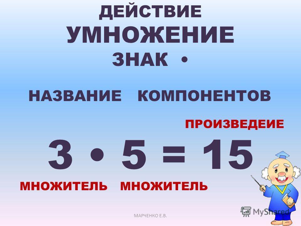 ДЕЙСТВИЕ УМНОЖЕНИЕ ЗНАК НАЗВАНИЕ КОМПОНЕНТОВ ПРОИЗВЕДЕИЕ 3 5 = 15 МНОЖИТЕЛЬ МНОЖИТЕЛЬ МАРЧЕНКО Е.В.