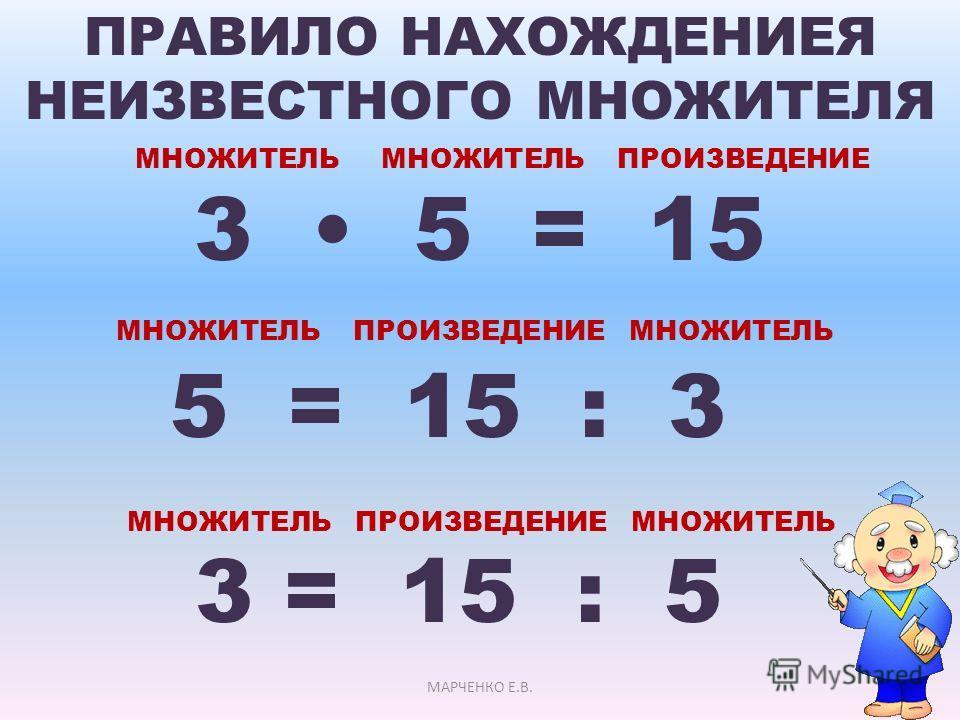 ПРАВИЛО НАХОЖДЕНИЕЯ НЕИЗВЕСТНОГО МНОЖИТЕЛЯ МНОЖИТЕЛЬ МНОЖИТЕЛЬ ПРОИЗВЕДЕНИЕ 3 5 = 15 МНОЖИТЕЛЬ ПРОИЗВЕДЕНИЕ МНОЖИТЕЛЬ 5 = 15 : 3 МНОЖИТЕЛЬ ПРОИЗВЕДЕНИЕ МНОЖИТЕЛЬ 3 = 15 : 5 МАРЧЕНКО Е.В.