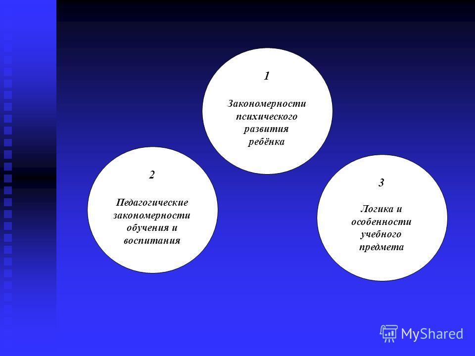 2 Педагогические закономерности обучения и воспитания 1 Закономерности психического развития ребёнка 3 Логика и особенности учебного предмета