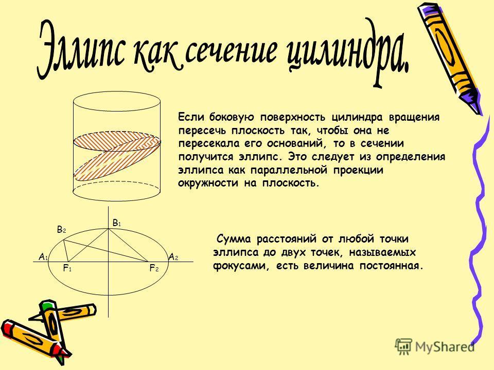 Если боковую поверхность цилиндра вращения пересечь плоскость так, чтобы она не пересекала его оснований, то в сечении получится эллипс. Это следует из определения эллипса как параллельной проекции окружности на плоскость. B2B2 B1B1 A1A1 A2A2 F2F2 F1