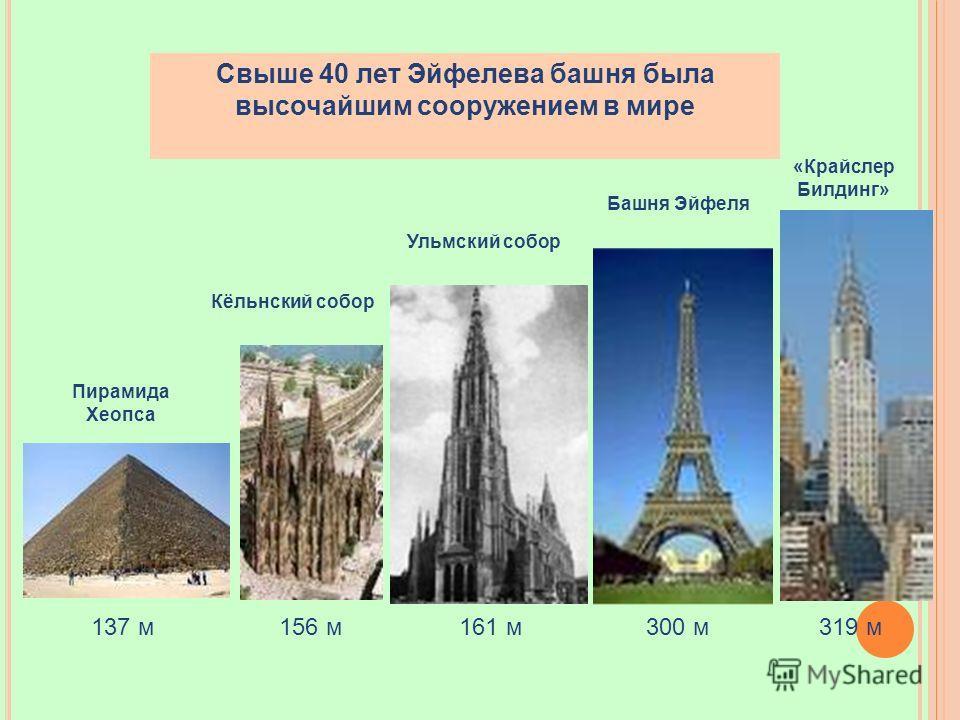 Свыше 40 лет Эйфелева башня была высочайшим сооружением в мире Пирамида Хеопса Ульмский собор Башня Эйфеля 137 м Кёльнский собор «Крайслер Билдинг» 156 м 319 м 300 м 161 м