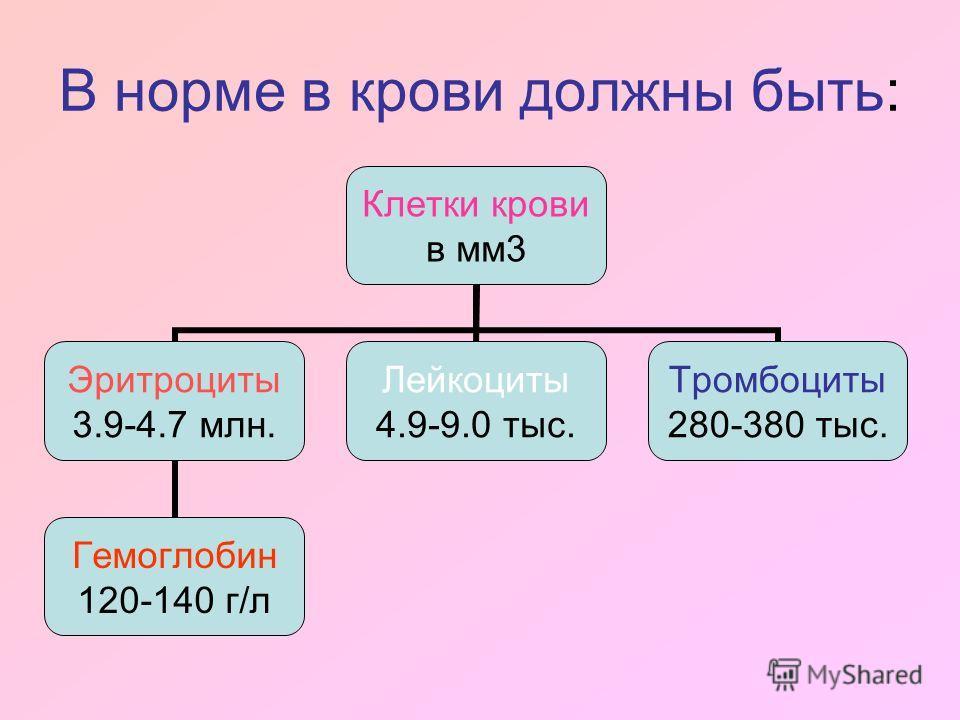 В норме в крови должны быть: Клетки крови в мм 3 Эритроциты 3.9-4.7 млн. Гемоглобин 120-140 г/л Лейкоциты 4.9-9.0 тыс. Тромбоциты 280-380 тыс.