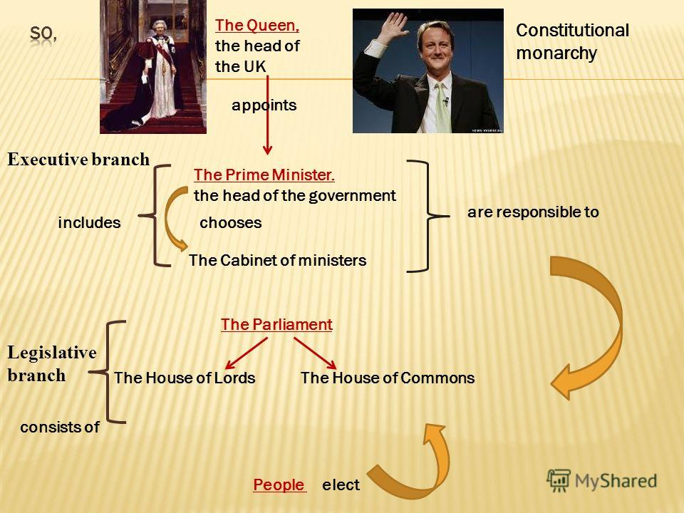 The House of Commons. The members are elected by people over 18. They make laws. The House of Lords. Examines and discusses bills from the lower House. The members are not elected.