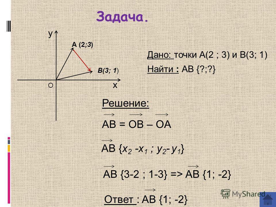 Задача. y x А (2;3) B(3; 1) O Дано: точки А(2 ; 3) и B(3; 1) Найти : AB {?;?} Решение: AB = OB – OA AB {x 2 -x 1 ; y 2 - y 1 } AB {3-2 ; 1-3} => AB {1; -2} Ответ : AB {1; -2}