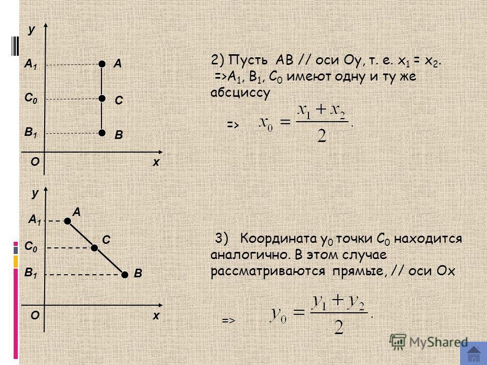 2) Пусть AB // оси Oy, т. е. x 1 = x 2. =>A 1, B 1, C 0 имеют одну и ту же абсциссу => 3) Координата y 0 точки C 0 находится аналогично. В этом случае рассматриваются прямые, // оси Oх x y O A B C x y O A B C => A1A1 C0C0 B1B1 A1A1 C0C0 B1B1