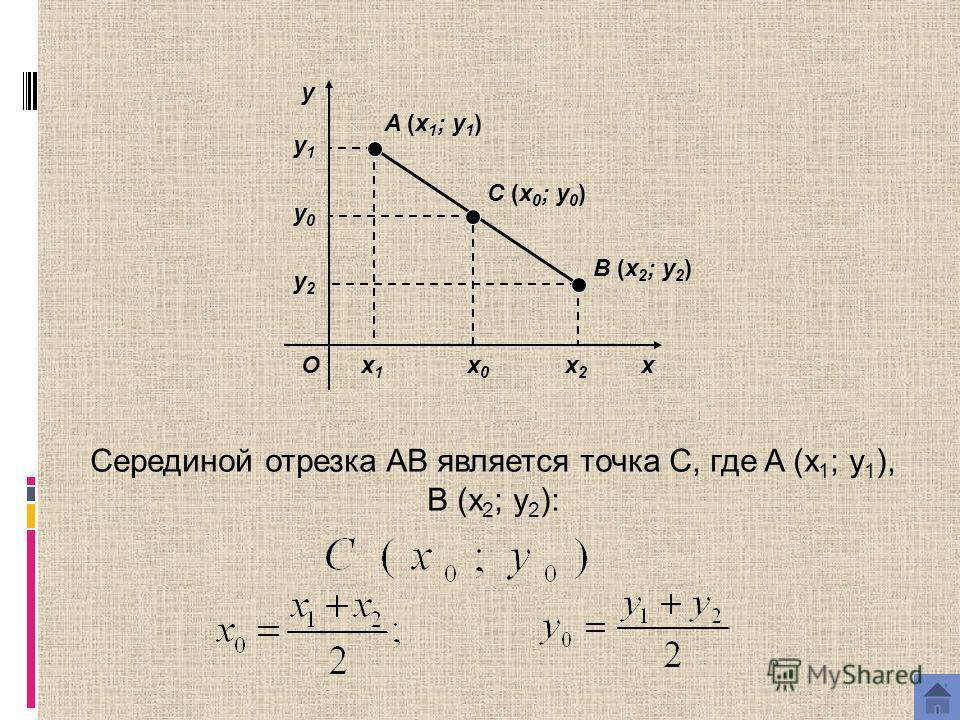 x y O A (x 1 ; y 1 ) B (x 2 ; y 2 ) C (x 0 ; y 0 ) x1x1 x2x2 y1y1 y2y2 Серединой отрезка AB является точка С, где A (x 1 ; y 1 ), B (x 2 ; y 2 ): x0x0 y0y0