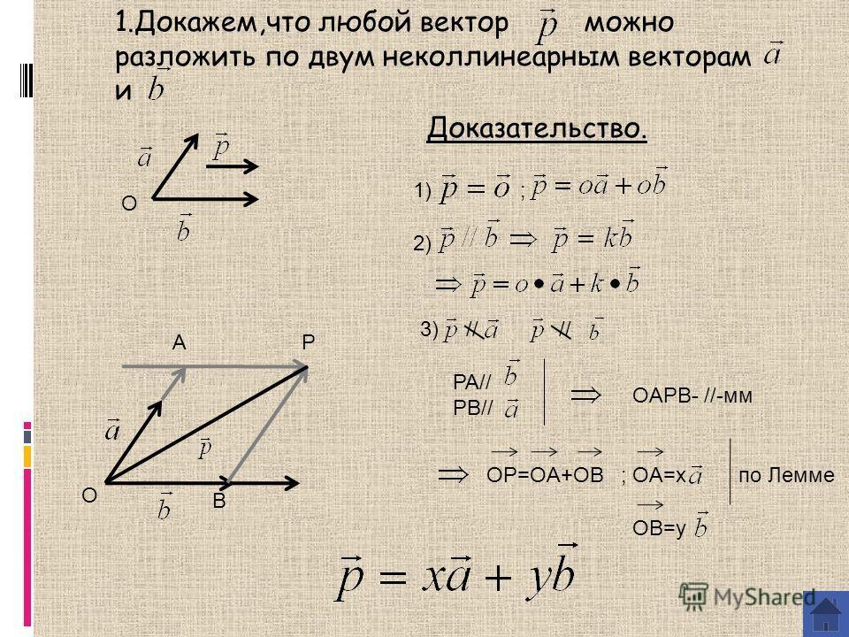 Доказательство. О О AP B OAPB- //-мм OP=OA+OB ; ОA=x OB=y по Лемме // 1.Докажем,что любой вектор можно разложить по двум неколлинеарнымем векторам и 1) ; 2) 3) PA// PB//