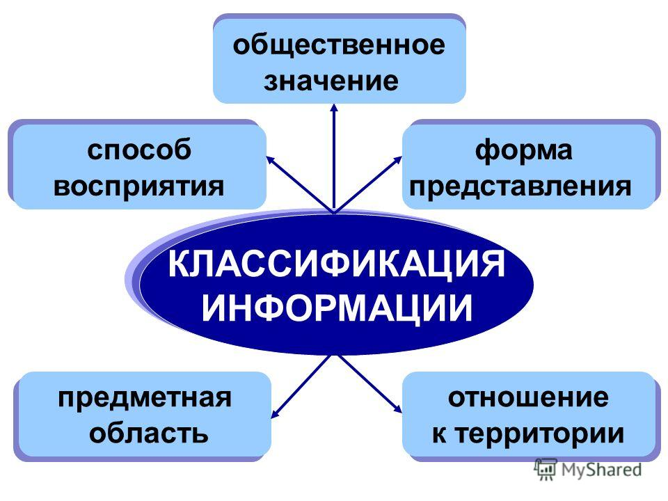 КЛАССИФИКАЦИЯ ИНФОРМАЦИИ способ восприятия способ восприятия форма представления форма представления предметная область предметная область отношение к территории отношение к территории общественное значение общественное значение