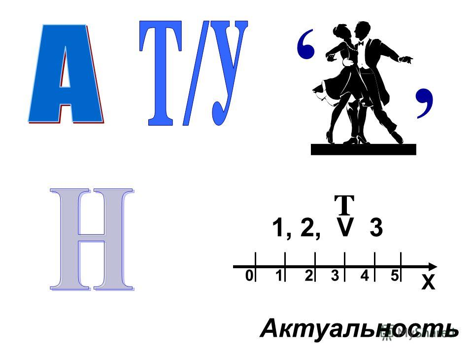 ,, Актуальность Х 012345 1, 2, V 3 Т