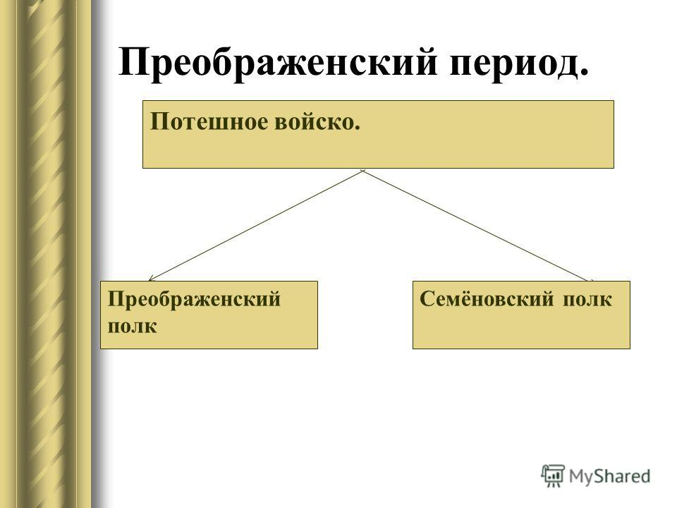 Преображенский период. Потешное войско. Преображенский полк Семёновский полк