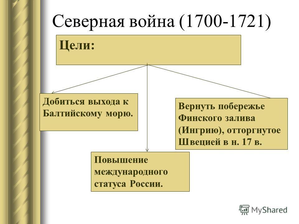 Северная война (1700-1721) Цели: Добиться выхода к Балтийскому морю. Повышение международного статуса России. Вернуть побережье Финского залива (Ингрию), отторгнутое Швецией в н. 17 в.