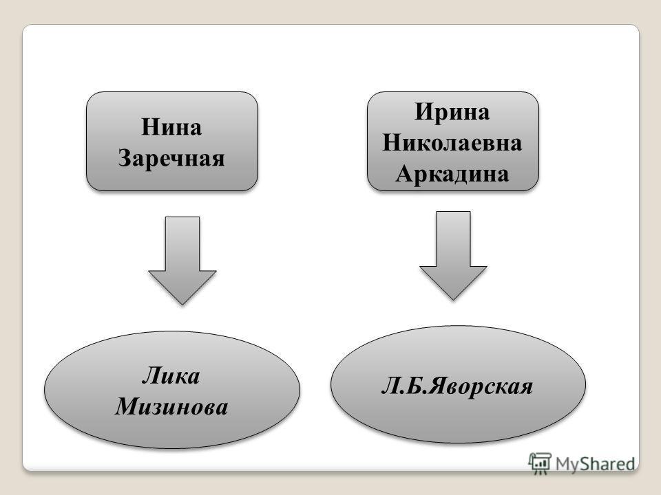 Нина Заречная Ирина Николаевна Аркадина Лика Мизинова Л.Б.Яворская
