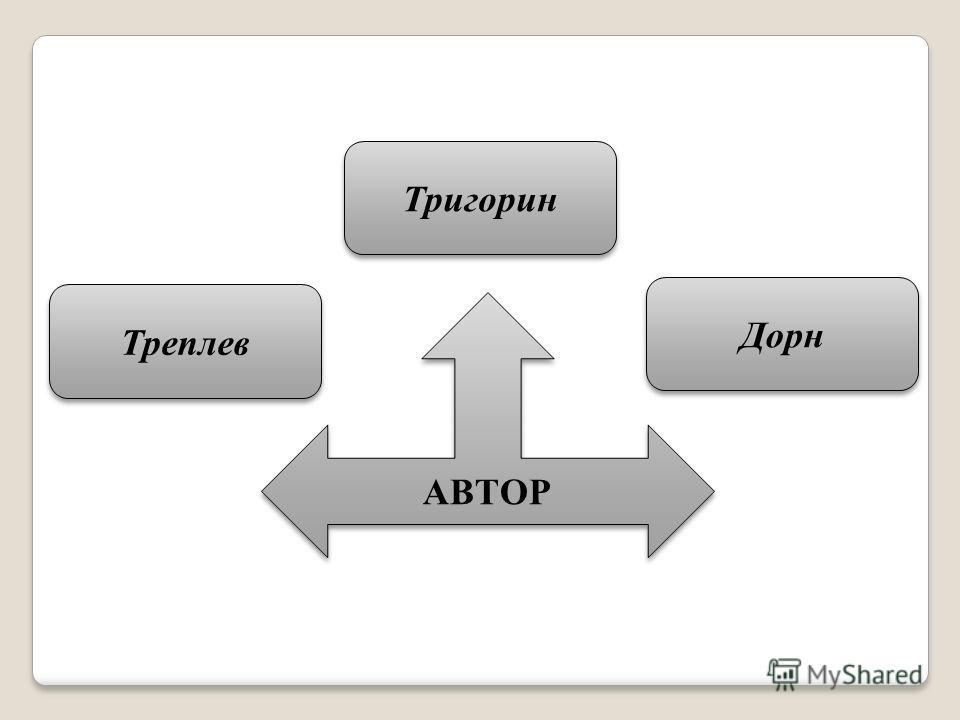 АВТОР Тригорин Треплев Дорн