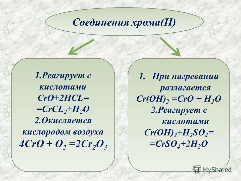 Соединения хрома(II) 1. Реагирует с кислотами CrO+2HCL= =CrCL 2 +H 2 O 2. Окисляется кислородом воздуха 4CrO + O 2 =2Cr 2 O 3 1. При нагревании разлагается Cr(OH) 2 =CrO + H 2 O 2. Реагирует с кислотами Cr(OH) 2 +H 2 SO 4 = =CrSO 4 +2H 2 O