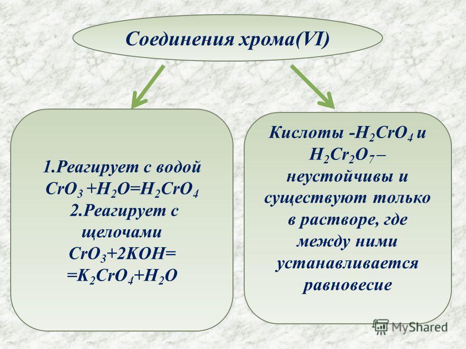 Соединения хрома(VI) 1. Реагирует с водой CrO 3 +H 2 O=H 2 CrO 4 2. Реагирует с щелочами CrO 3 +2KOH= =K 2 CrO 4 +H 2 O Кислоты -H 2 CrO 4 и H 2 Cr 2 O 7 – неустойчивы и существуют только в растворе, где между ними устанавливается равновесие